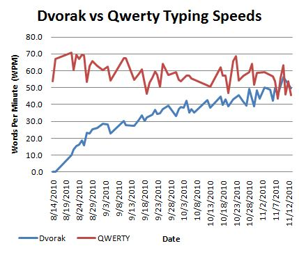 Dvorak vs Qwerty typing speeds