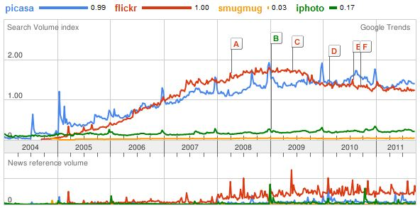 Flickr vs Picasa vs iphoto vs Smugmug