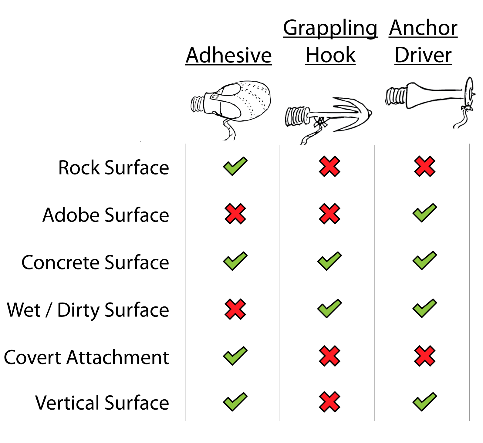 Comparison table between different wall attachment approaches