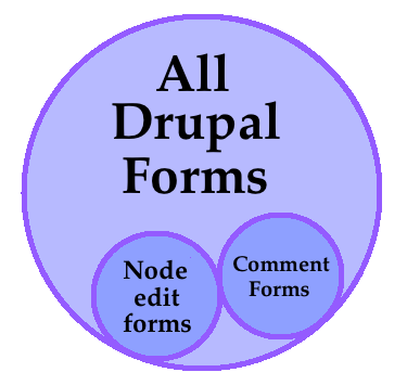 drupal user edit form hook Like many drupal hook implementations now when drupal receives a request for this url, it will return the results of drupal_get_form(user_warn_form).
