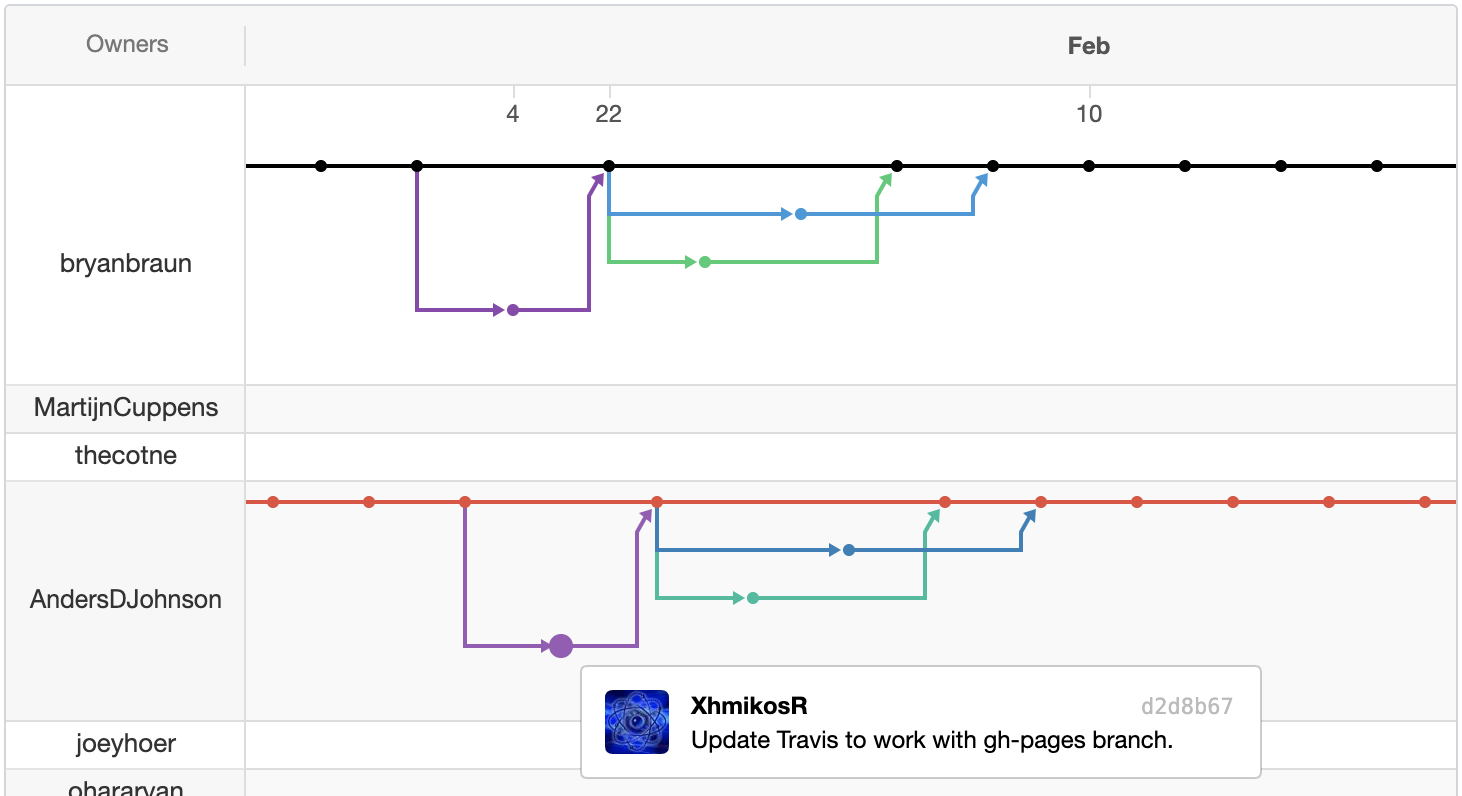 Github Branch Visualization Example