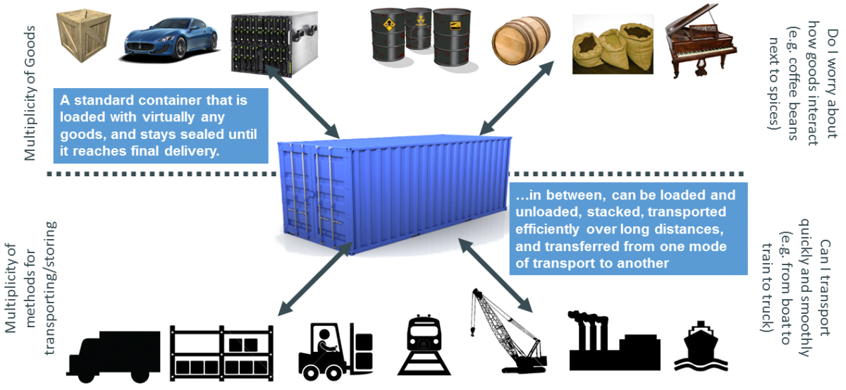 Various benefits of an intermodal shipping container.