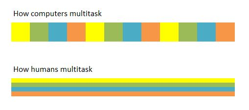 How computers multitask vs how humans multitask