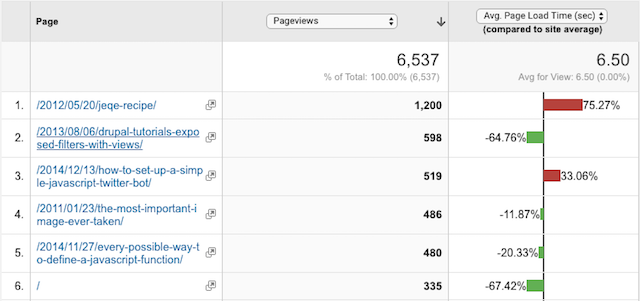 BryanBraun.com's average page load data