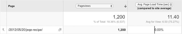 Jeqe blog post average page load data