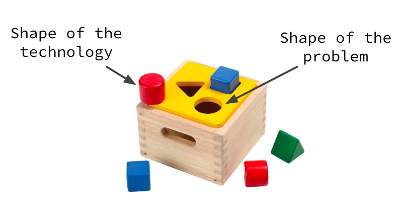 Using a shape-fitting game to represent the shape of problems and the technologies that fit them