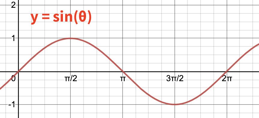 A sine function, graphed, using Desmos.com